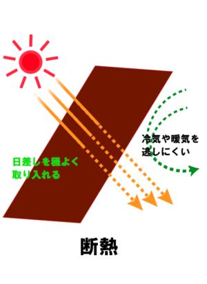 断熱とは 日差しを程よく取り入れる 室内の冷気や暖気を逃しにくい